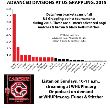 US Grappling Advanced Division Stats