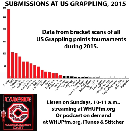 US Grappling submissions